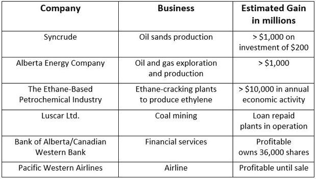Estimated Gain Chart